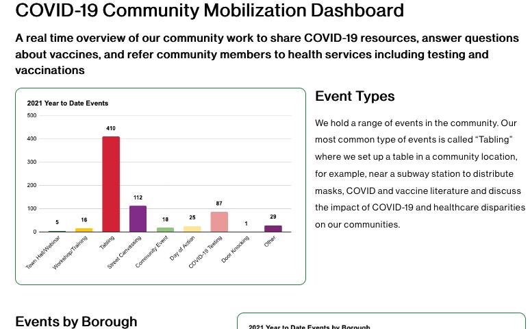 screen shot of data dashboard